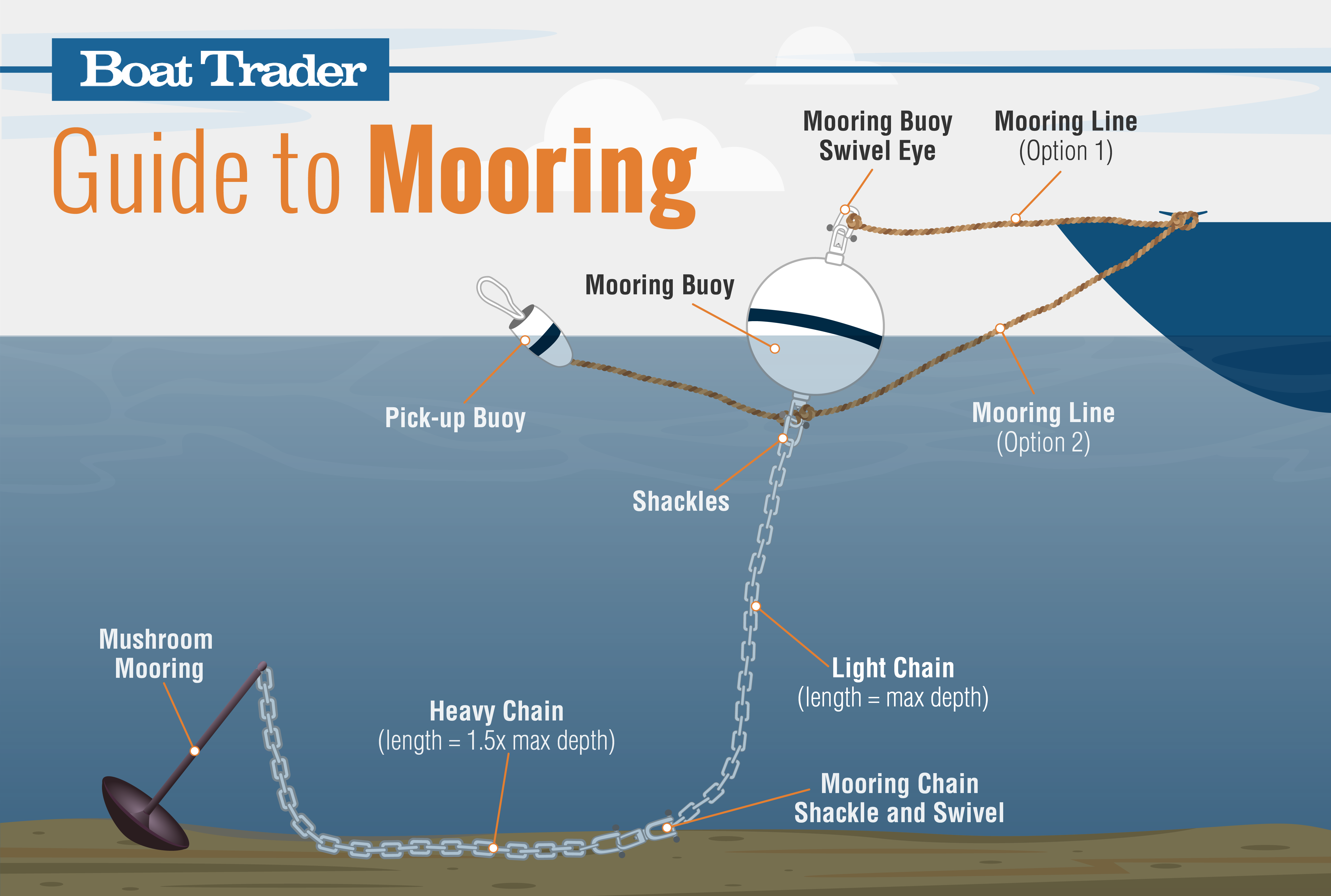Boat Mooring Guide Graphic Illustration