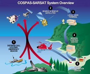This illustration shows what happens when an EPIRB signal is set off in an emergency. Image courtesy of NOAA