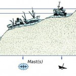 Navigation: How to Identify Hazards on a Chart