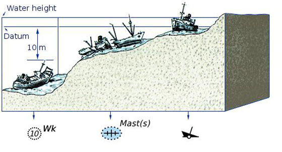 A hazard such as a wreck can have multiple symbols to indicate the type of hazard