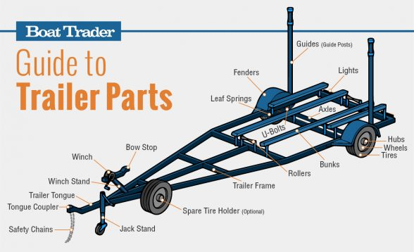 Boat Trailer Parts Guide