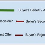 Used Boat Sales Tactics: Rejection, Retreat, Revision